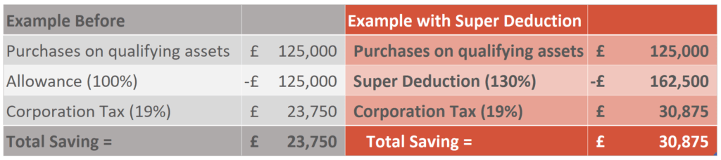 Super Deduction Example Calculation